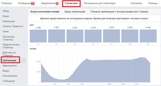 как настроить время показа рекламы на facebook