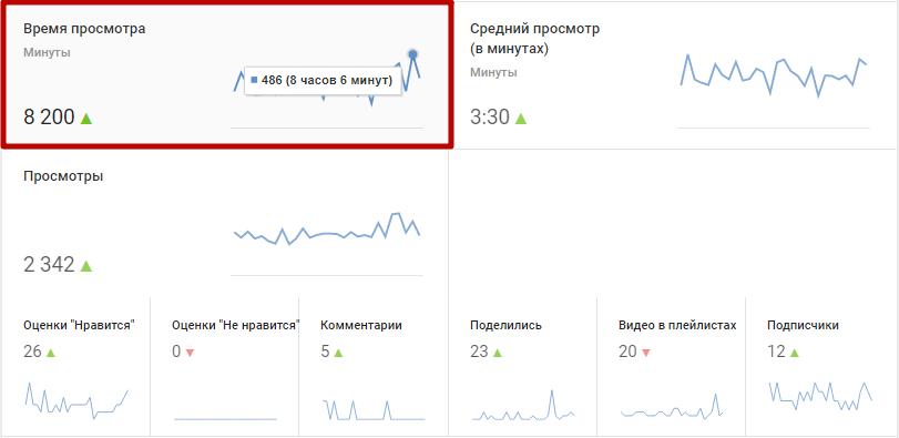 Факторы, влияющие на продвижение в Youtube